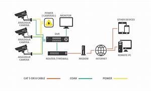Cctv Cameras Explained
