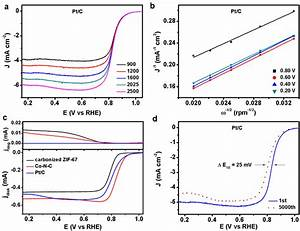 Figure S8  A  Rde Polarization Curves And  B  The