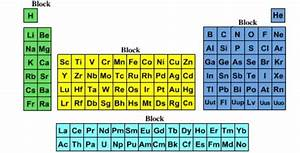 Metalloids Are Located Where On The Periodic Table Quizlet