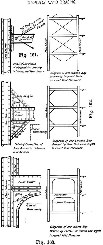 Three major types of wind-bracing details: cross or