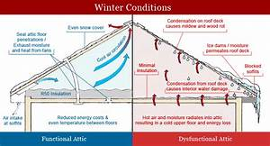 Attic Insulation Diagram Positives Ventilation