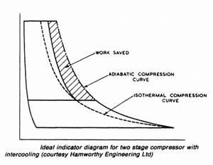 Air Compressors Working Principles