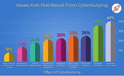 Cyberbullying Statistics Bullying Cyber Impact Cyberbullied Being