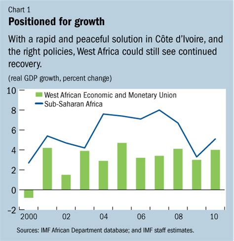 West Africa's Recovery Threatened By Côte D