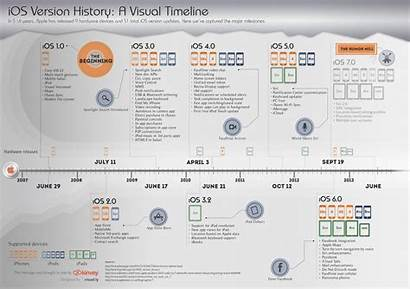 Timeline Infographic History Ios Visual Version Apple