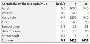 Energiedichte Berechnen : energiedichte beispiel kartoffelwaffeln mit apfelmus vibono ~ Themetempest.com Abrechnung