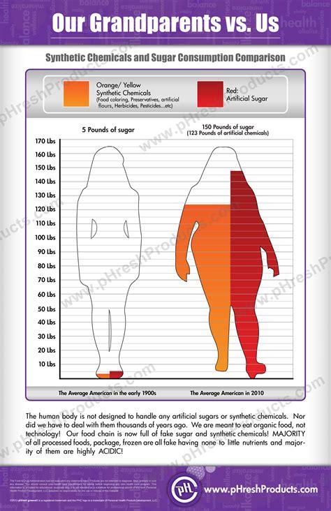 ph balance  alkaline level charts  track