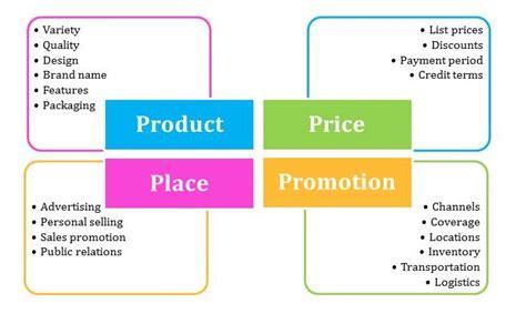 Basic Ingredients Of Marketing