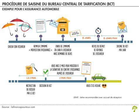 bureau centrale de tarification bureau central de tarification frais bureau central de