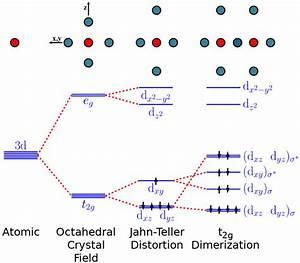 Color Online  Molecular Orbital