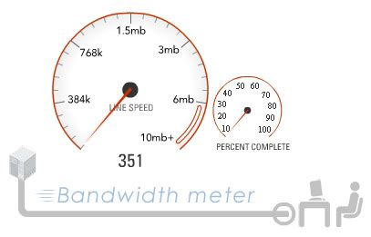 Bandwith Test by Bandwidth Meter Speed Test