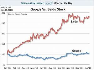 Oracle Stock Price History Chart Chart Of The Day Hopefully You Invested In Baidu When