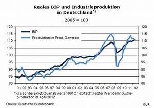 Wachstumsrate Bip Berechnen : auch deutschland braucht wachstum herdentrieb ~ Themetempest.com Abrechnung