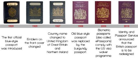 The British Passport Over The Decades