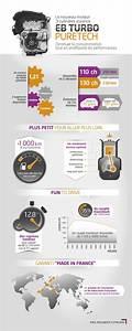 Futur Moteur Essence Peugeot : le nouveau moteur 3 cylindres essence eb turbo puretech ~ Medecine-chirurgie-esthetiques.com Avis de Voitures