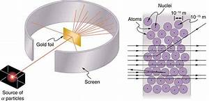 Discovery Of The Parts Of The Atom  Electrons And Nuclei  U2013 College Physics
