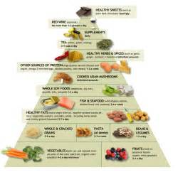 Who should follow the DASH diet? Diet & Cancer