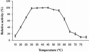 Effect Of Temperature On Chepare24 3 Enzyme Activity