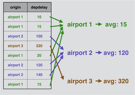sql clause sum count segmentation important steps process three