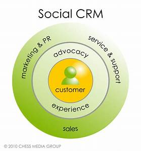 What Is Social Crm    Social Media Examiner