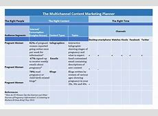 DataDriven Content Strategy Meets Content Marketing