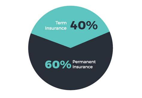 Permanent insurance could grow in value and offer various other benefits. Term vs. Permanent Life Insurance   May Financial Group, Inc.