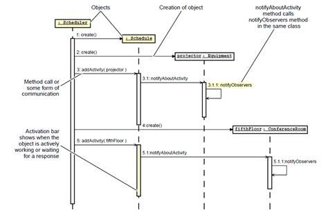 java decorator pattern for validation gotointernet