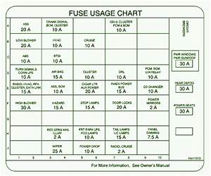 2003 Oldsmobile Intrigue Dash Fuse Box Diagram