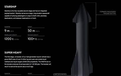 Starship Spacex Super Heavy Explosion Website Elon