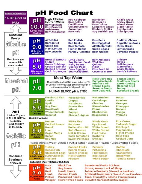 free printable ph charts   Music Search Engine at Search.com