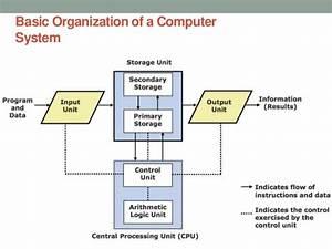 L 2 Basic Computer Organization