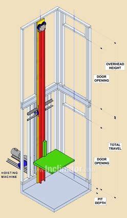 inclinatorelevettecabledrumdrive elevator design house elevation warehouse design