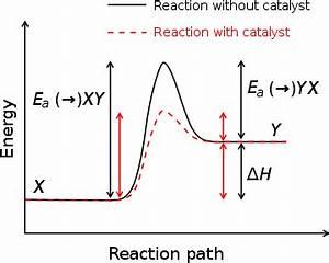 Définition Four Catalyse Pyrolyse : activation energy wikipedia ~ Premium-room.com Idées de Décoration