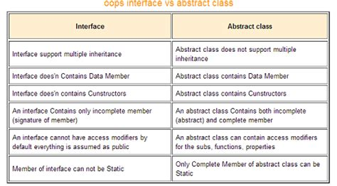 differences between template class and template class class c difference between abstract class and interface in c