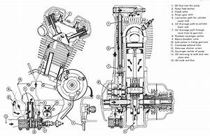 Harley Davidson Sportster 883 Engine Parts Diagram