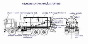 Customized Small Septic Vacuum Trucks    Sewage Cleaning