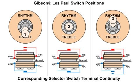 Gfs Dream Wiring Question Harmony Central