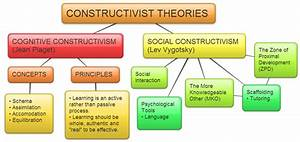 Concept Map On Constructivist Theories Of Learning