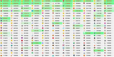 Emojitracker Analyisert Emoji