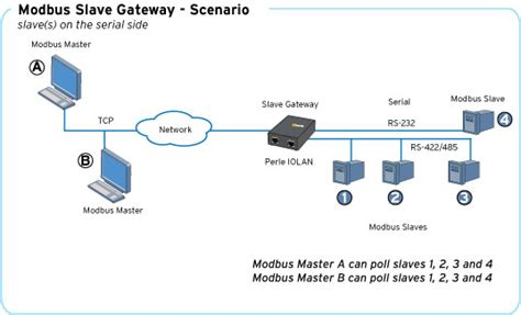 Modbus Gateway Support Serial Ethernet Perle