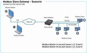 Modbus Gateway Support
