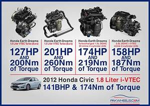 European 1 5l Turbo Gets Vtec And Produces 201 Bhp  Vs