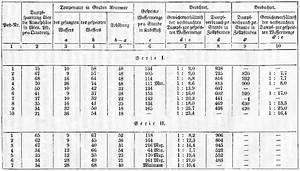 Kupferrohr Dimensionen Tabelle Eckventil Waschmaschine
