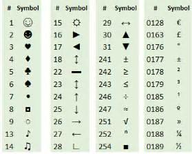 Alt Key Code for Right Arrow Symbol