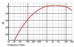 Db Berechnen : dba bewertungsfilter nach din iec 651 din 45631 dba kurve db a bewertung berechnen dbc db a und ~ Themetempest.com Abrechnung