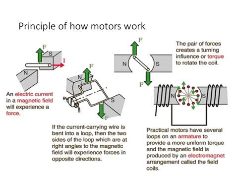 Types Of Ac Motor by Ac Motors And Their Types