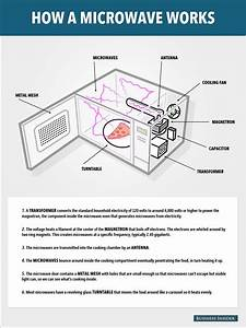 Wiring Diagram Of A Microwave Oven