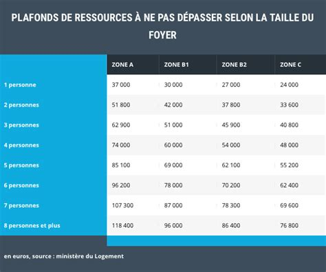 plafonds de ressources 2015 zonage ptz 2016