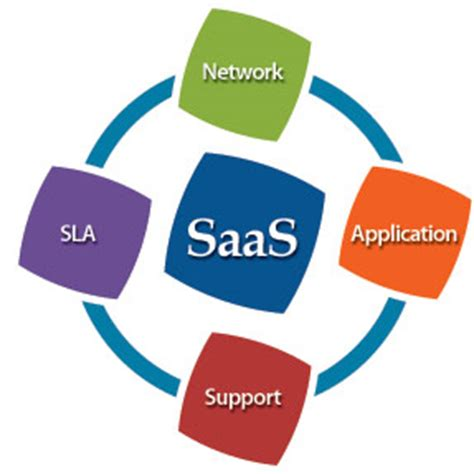 Saas Application Hosting Services  Saas Apps  Saas. Interior And Exterior Angles. Equipment Rental Tracy Ca Hotel Booking Tokyo. Carpet Cleaning St Charles Il. Multi Channel Contact Center. Effects Of Bp Oil Spill Html For Video Player. Bankruptcy Attorney Indianapolis In. R&d Portfolio Management Computers Vs Tablets. Aon Hewitt Health Care Exchange