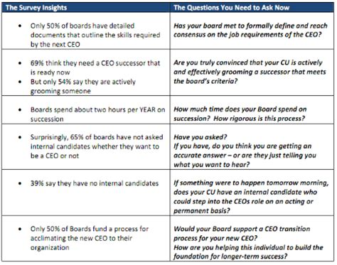 Executive Succession Planning Template by Cardwell Connections
